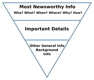 seo company content marketing inverted pyramid