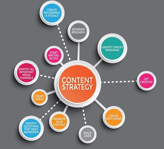 seo company content marketing strategy