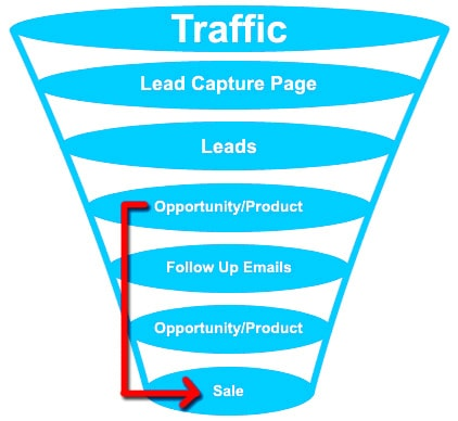 seo cape town traffic funnel