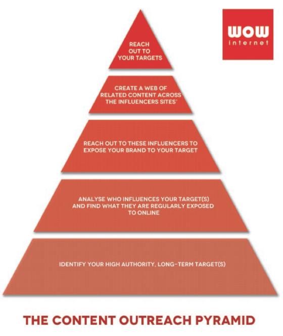 seo cape town influencer marketing outreach pyramid