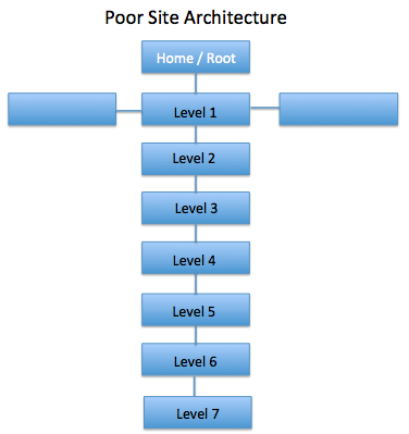 seo company site architecture too many levels down