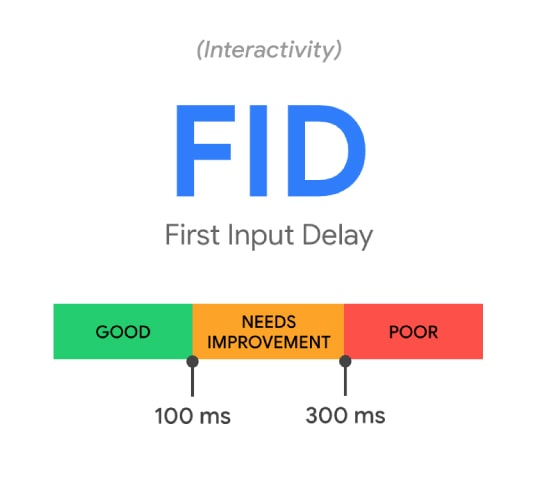 seo company core web vitals first input delay